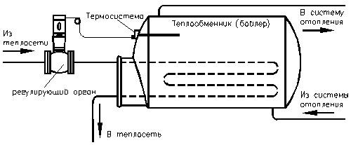 Схема включения регулятора РТ-ДО в системах автоматического поддержания температуры промышленных установок.