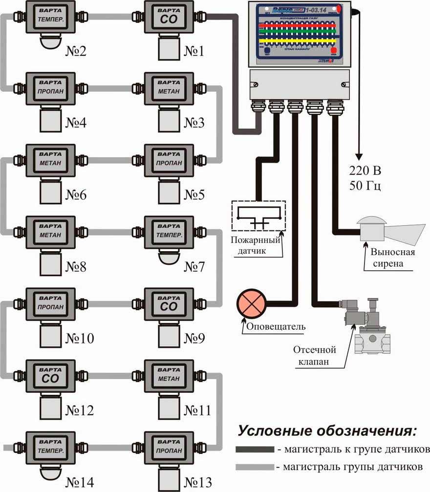Промышленные газосигнализаторы ВАРТА схема