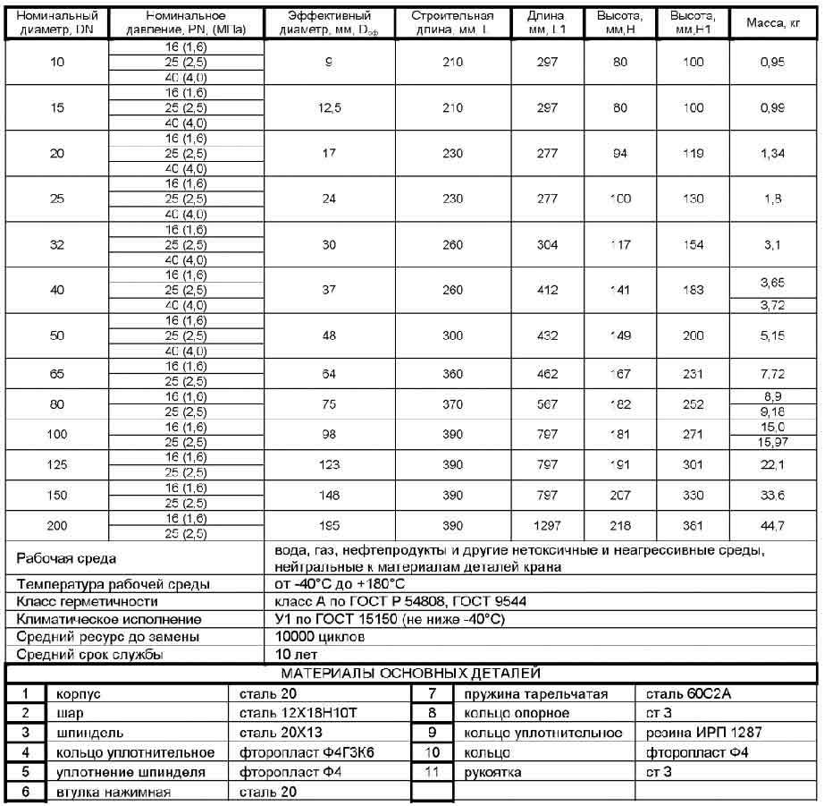 Кран шаровой цельносварной под приварку 11с67п (КЗШС41нж) полнопроходной