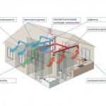 Автоматизация систем приточно-вытяжной вентиляции купить